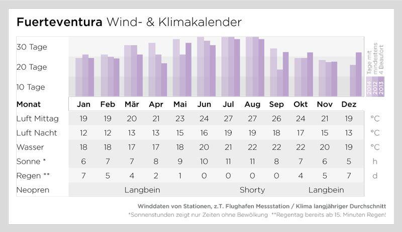 Windsurfen Fuerteventura-Sotavento - Windsurfaub